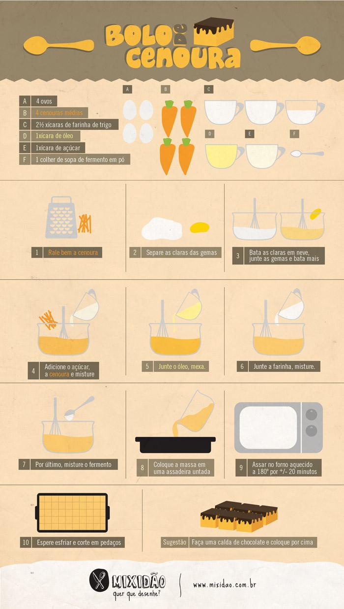 Infográfico receita de bolo de cenoura. Muito fácil e rápido de fazer. Nesse bolo vai cenoura, farinha, açúcar, ovo, óleo, fermento