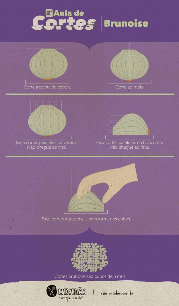 Infográfico de Corte Brunoise. Aprenda de forma simples como fazer um dos cortes mais utilizados na cozinha.