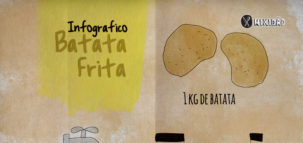 Receita ilustrada de Batata frita. Uma receita diferente das batatas fritas tradicionais, essa batata não fica tão crocante. Ingredientes: Batata e sal.