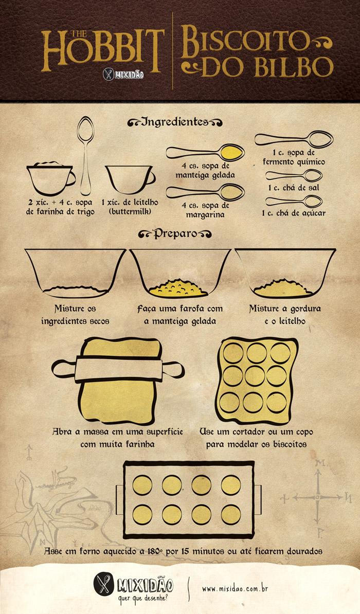 receita infográfico de Biscoito do Bilbo
