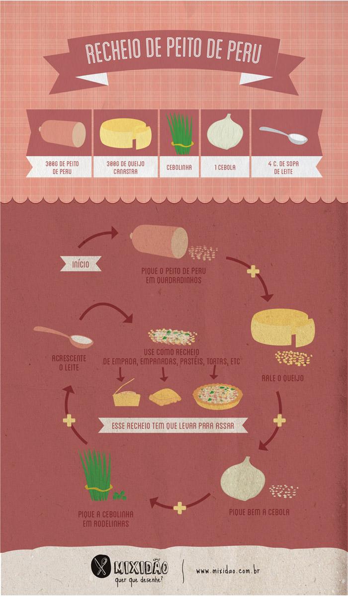 receita-infográfico de peito de peru