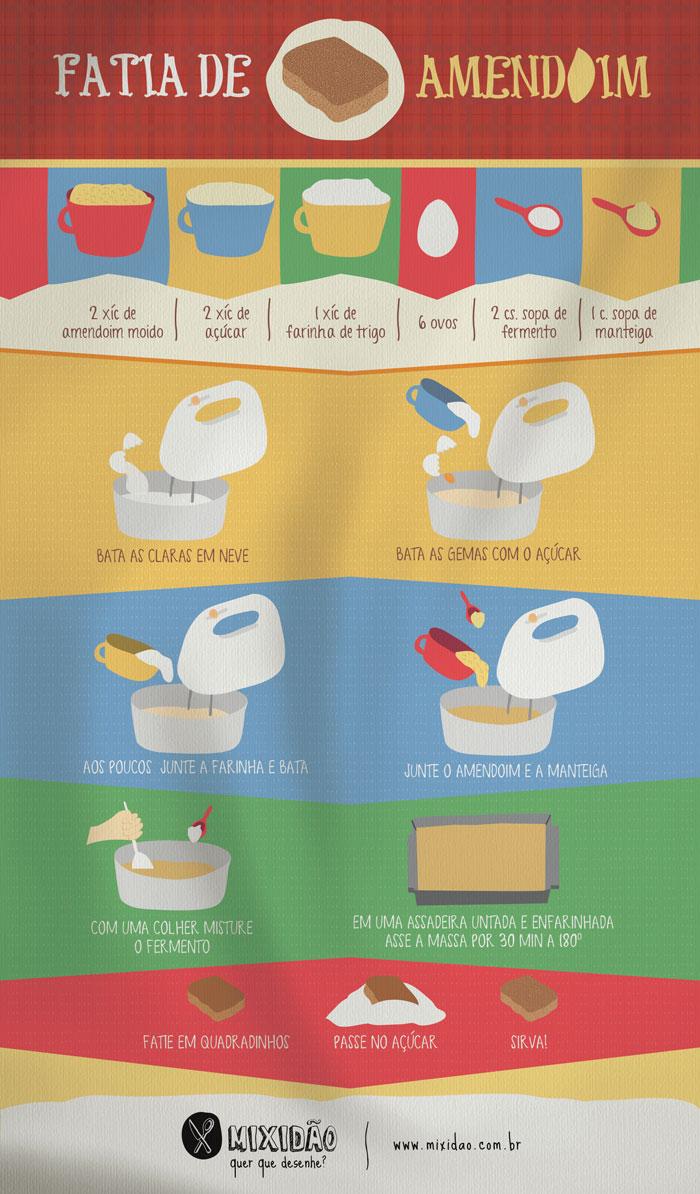 receita-infográfico de fatia de amendoim