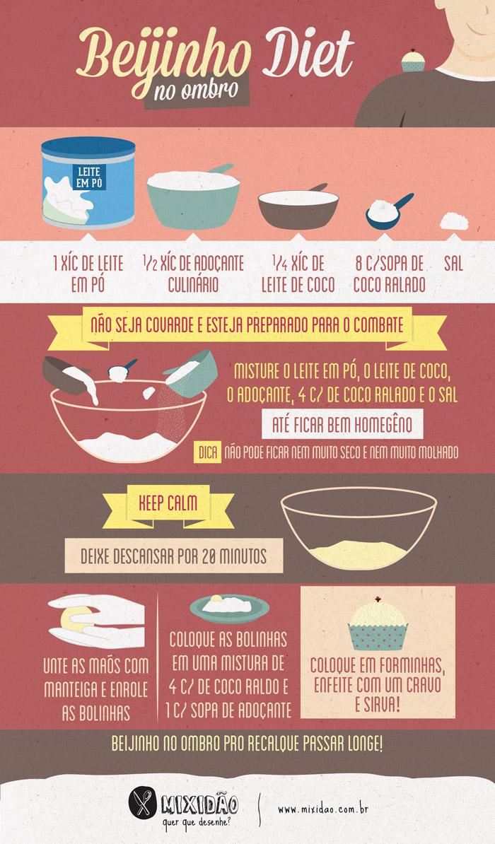 infografico_receita-ilustrada_beijinho-diet