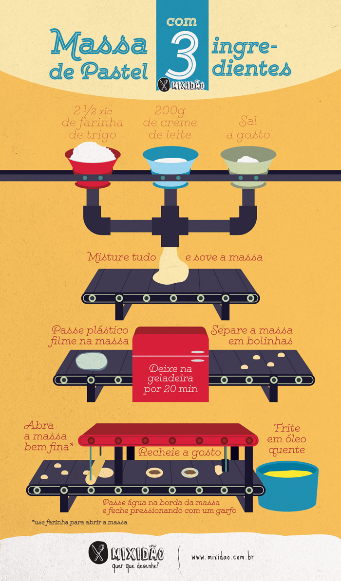 Receita ilustrada de Massa de pastel com 3 ingredientes, uma receita muito fácil e rápido de preparar, nem vai mais precisar comprar a massa pronta. Ingredientes: Farinha de trigo, creme de leite e sal.