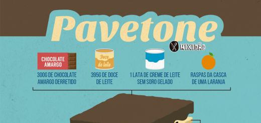 Receita ilustrada de Pavetone, uma receita muito simples, fácil e rápida de preparar. Essa sobremesa usa o creme alpino. Ingredientes: Panetone, creme de leite, doces de leite, chocolate amargo e raspas de laranja.