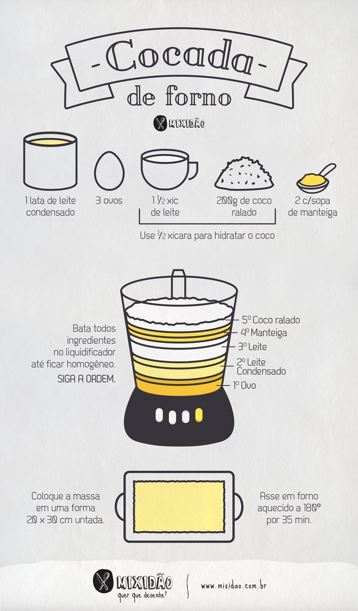 Receita ilustrada de Cocada de forno, uma cocada bem cremosa, muito saborosa e muito fácil de preparar. Ingredientes: leite condensado, ovo, leite, coco ralado e manteiga. Receita sem glúten.