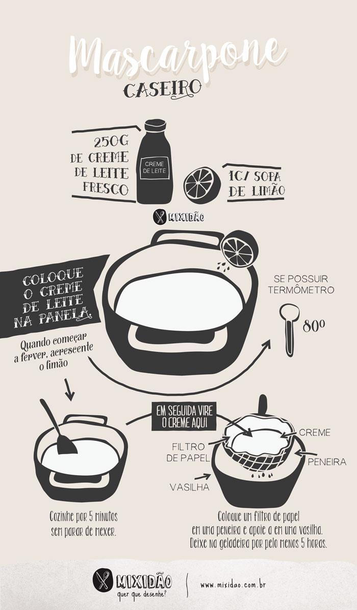 Receita ilustrada de Mascarpone Caseiro, receita simples e rápida de preparar e fica melhor do que o Mascarpone industrializado. Você só precisa de 2 ingredientes: limão e creme de leite fresco (pasteurizado).